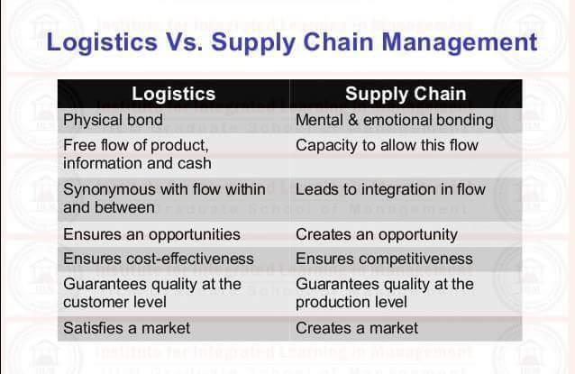 Logistics vs Supplychain