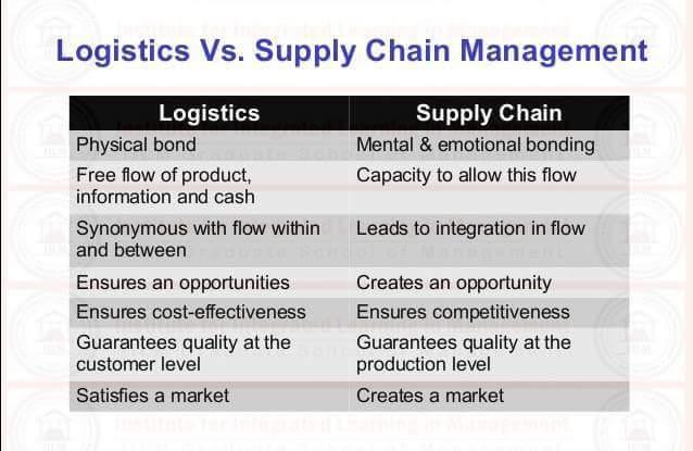 Logistics vs Supplychain