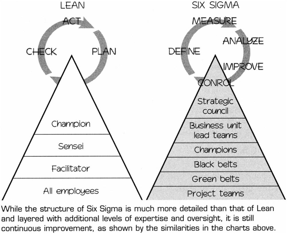 Six Sigma in Small Companies