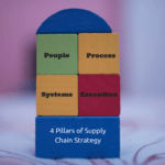 Supply Chain Strategy – 4 Key Pillars [Infographic]