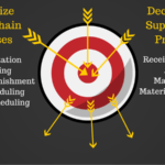 Supply Chain Processes – What can be Centralize or Decentralize?