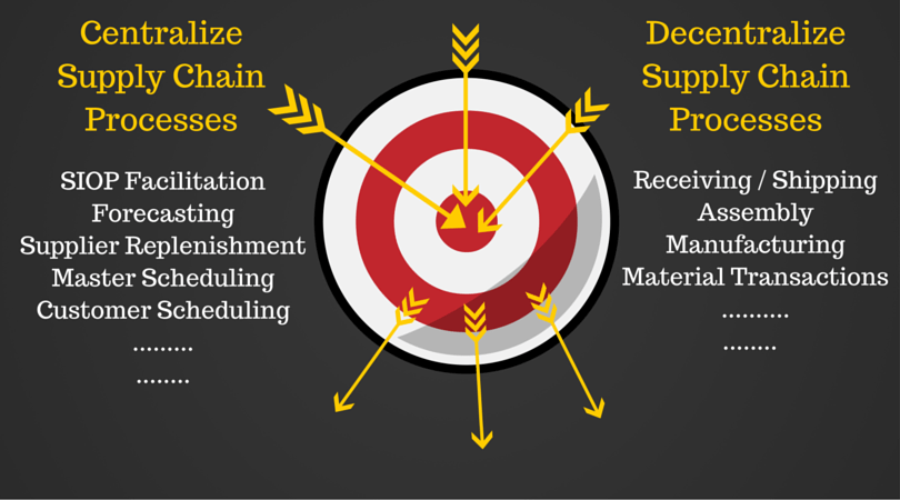 Supply Chain Processes