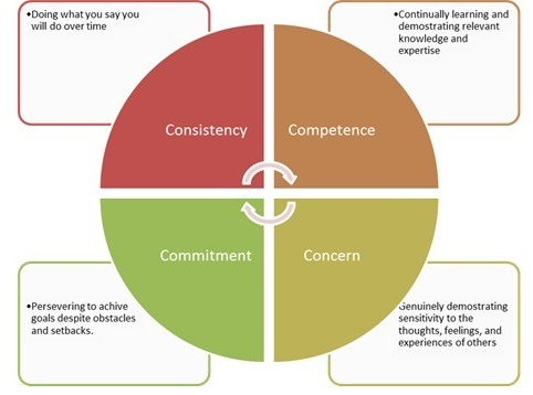 4C's of Credibility