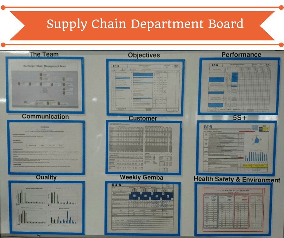 Gemba Walk Boards : Things you should show in your supply chain department board