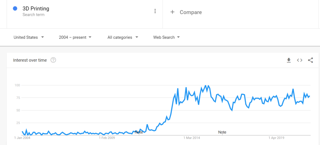 3D Printing Search Trend