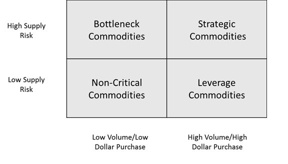 Classification matrix for commodities