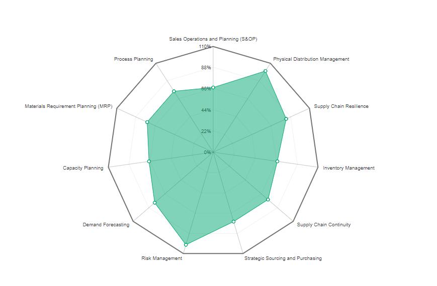 Graph - MMCA