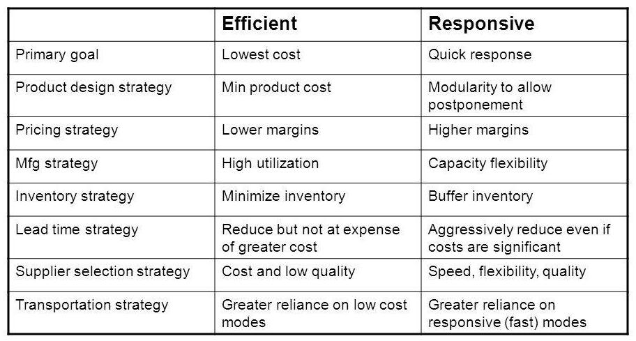 Effective vs efficient -2