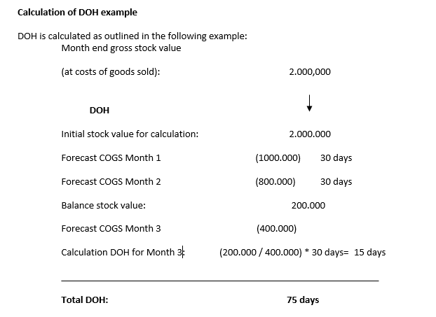 DOH Calculation Example