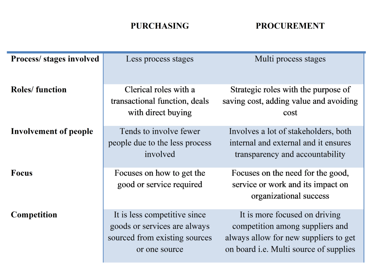 differences between purchasing and procurement