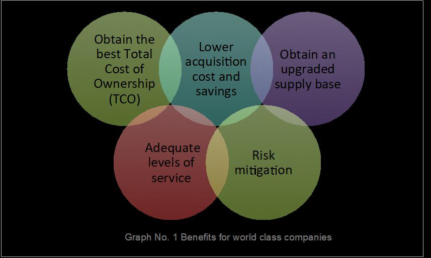 Benefits of Strategic Sourcing