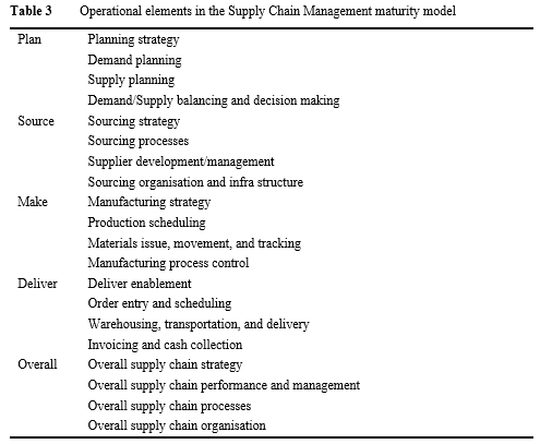 Stages of Supply Chain process maturity
