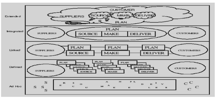 Supply Chain Management maturity model