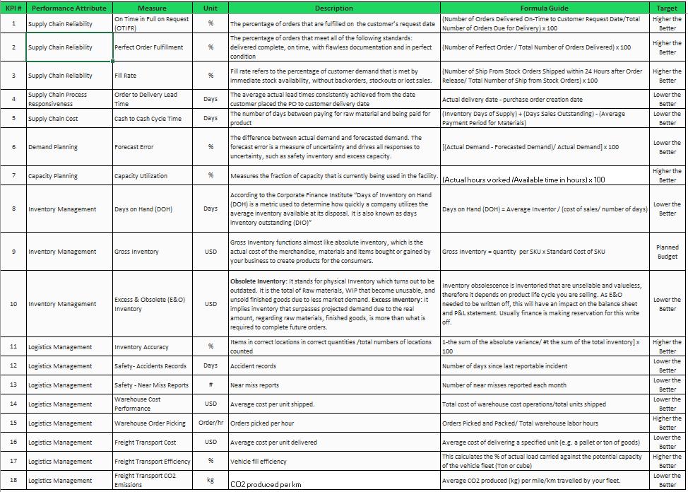 18 supply chain KPI